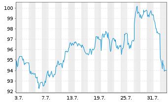 Chart Symrise AG - 1 Monat