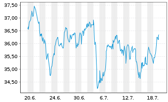 Chart Talanx AG - 1 Monat