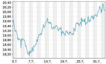 Chart TRATON SE - 1 Monat