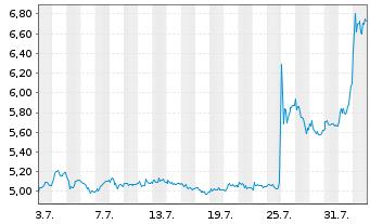 Chart Uniper SE - 1 Monat