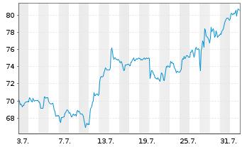 Chart Siltronic AG - 1 Monat