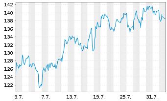 Chart Wacker Chemie AG - 1 Monat