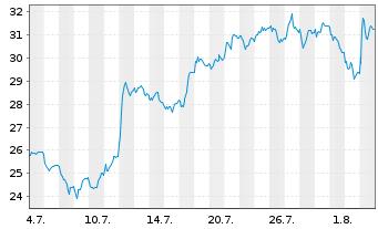 Chart Zalando SE - 1 Monat