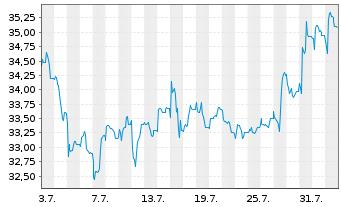 Chart Zeal Network SE - 1 Monat