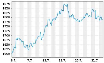 Chart A.P.Moeller-Mærsk A/S - 1 Monat