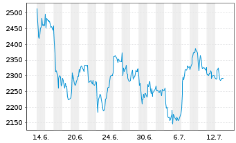 Chart A.P.Moeller-Mærsk A/S B - 1 Monat