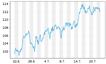 Chart Novo-Nordisk AS - 1 Month