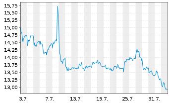 Chart Ambu A/S - 1 Monat