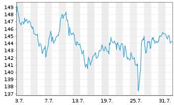Chart Aena SME S.A. - 1 Monat