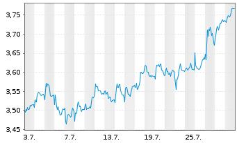 Chart Atresmedia Corp.d.Medio.d.Com. - 1 Monat