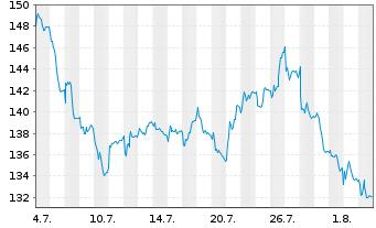Chart Acciona S.A. - 1 Monat