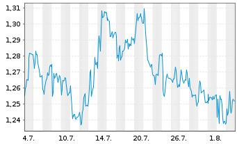 Chart Audax Renovables S.A. - 1 Monat