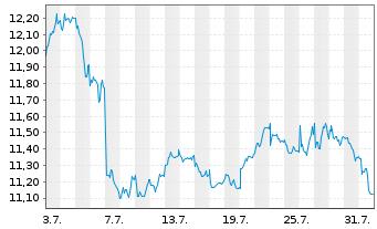 Chart Iberdrola S.A. - 1 Monat