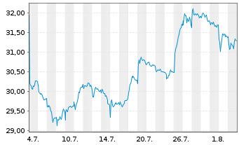 Chart ACS, Act.de Constr.y Serv. SA - 1 Monat