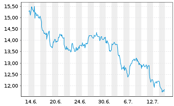 Chart Repsol S.A. - 1 Monat