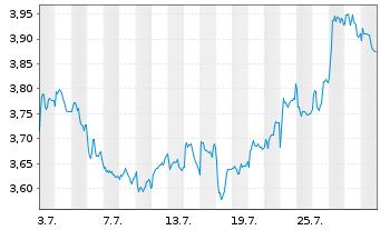 Chart Telefónica S.A. - 1 Monat