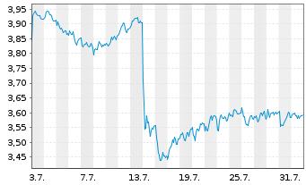 Chart Nokia Corp. - 1 Monat
