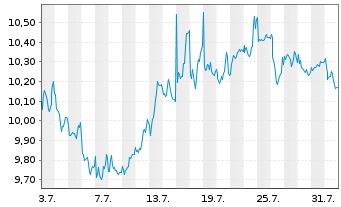 Chart Nordea Bank Abp - 1 Monat
