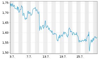Chart Air France-KLM - 1 Monat