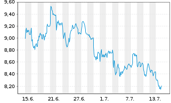 Chart Credit Agricole S.A. - 1 Monat