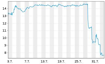 Chart Atos SE - 1 Monat