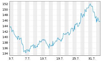 Chart SAFRAN - 1 Monat