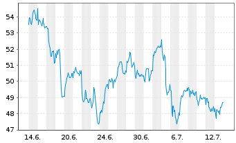 Chart Total S.A. - 1 Monat