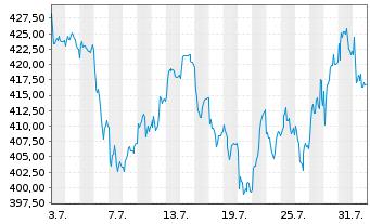 Chart L Oreal S.A. - 1 Monat