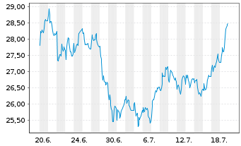 Chart Accor S.A. - 1 Monat