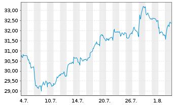 Chart Bouygues S.A. - 1 Monat
