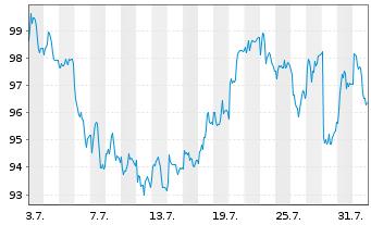 Chart Sanofi S.A. - 1 Monat