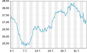 Chart Axa S.A. - 1 Monat