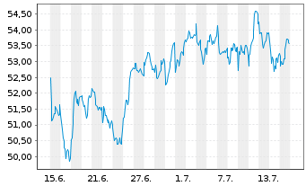 Chart Danone S.A. - 1 Monat
