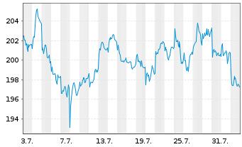 Chart Pernod-Ricard S.A. - 1 Monat