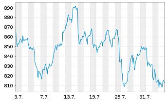 Chart LVMH Moët Henn. L. Vuitton SA - 1 Monat
