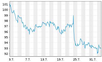 Chart Sodexo S.A. - 1 Monat