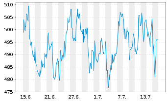 Chart Kering S.A. - 1 Monat