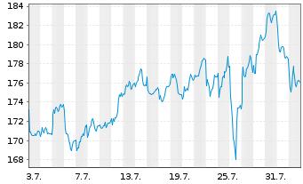 Chart Essilor Intl -Cie Génle Opt.SA - 1 Monat