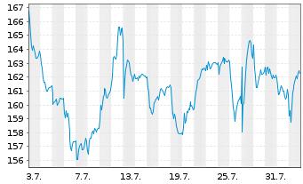Chart Schneider Electric SE - 1 Monat