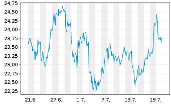 Chart Veolia Environnement S.A. - 1 Monat