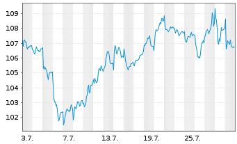 Chart VINCI S.A. - 1 Monat