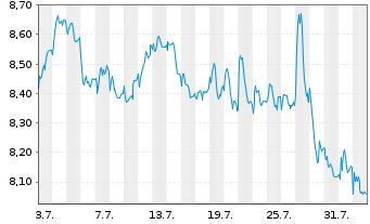 Chart Vivendi S.A. - 1 Monat