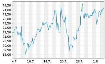 Chart Publicis Groupe S.A. - 1 Monat