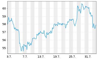 Chart BNP Paribas S.A. - 1 Monat