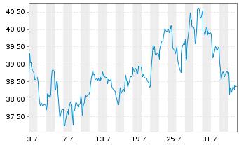 Chart Renault S.A. - 1 Monat