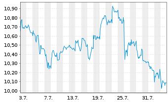 Chart Orange S.A. - 1 Monat