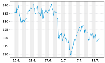 Chart AXA Aedificandi Act.au Port.A Dis.(4 Déc.)o.N. - 1 Monat