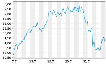 Chart Amundi S.A. - 1 Monat