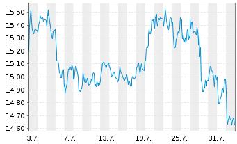 Chart Engie S.A. - 1 Monat