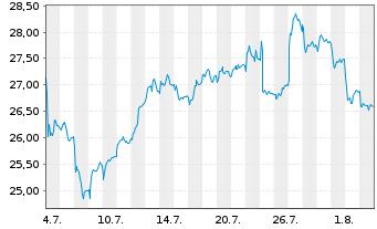 Chart Alstom S.A. - 1 Monat